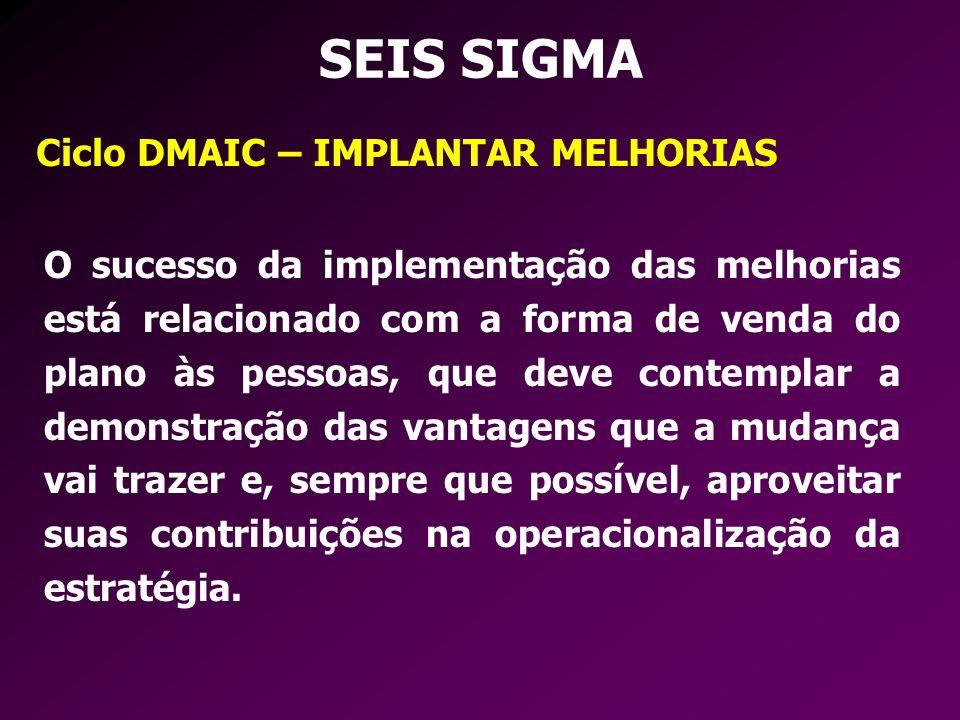 SEIS SIGMA Ciclo DMAIC – IMPLANTAR MELHORIAS O sucesso da implementação das melhorias está relacionado com a forma de venda do plano às pessoas, que d