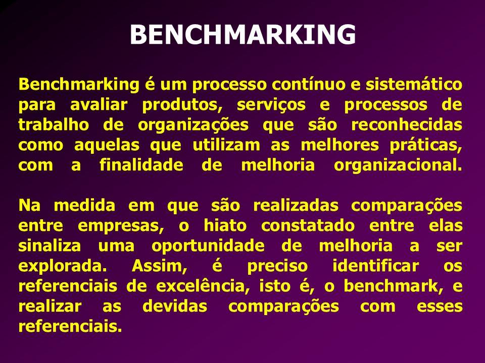 BENCHMARKING Benchmarking é um processo contínuo e sistemático para avaliar produtos, serviços e processos de trabalho de organizações que são reconhe