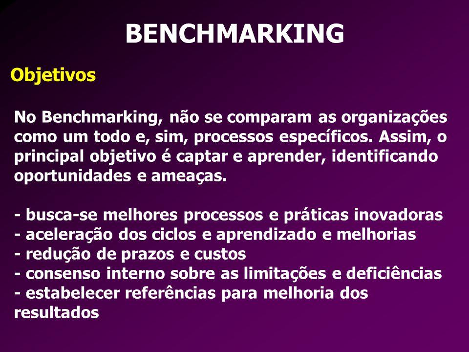 Objetivos BENCHMARKING No Benchmarking, não se comparam as organizações como um todo e, sim, processos específicos. Assim, o principal objetivo é capt
