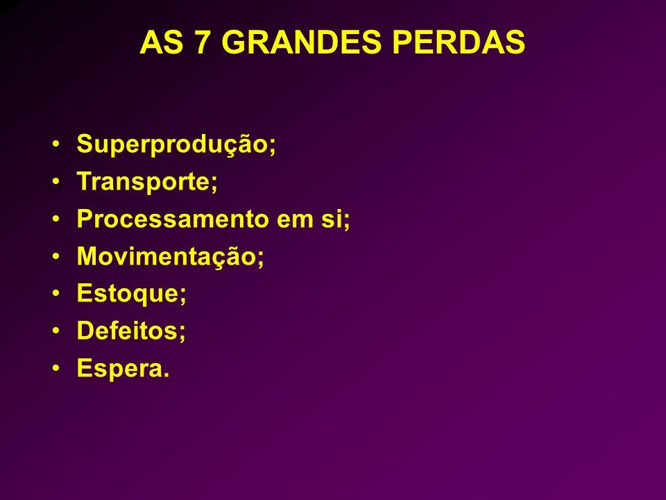 Superprodução; Transporte; Processamento em si; Movimentação; Estoque; Defeitos; Espera. AS 7 GRANDES PERDAS