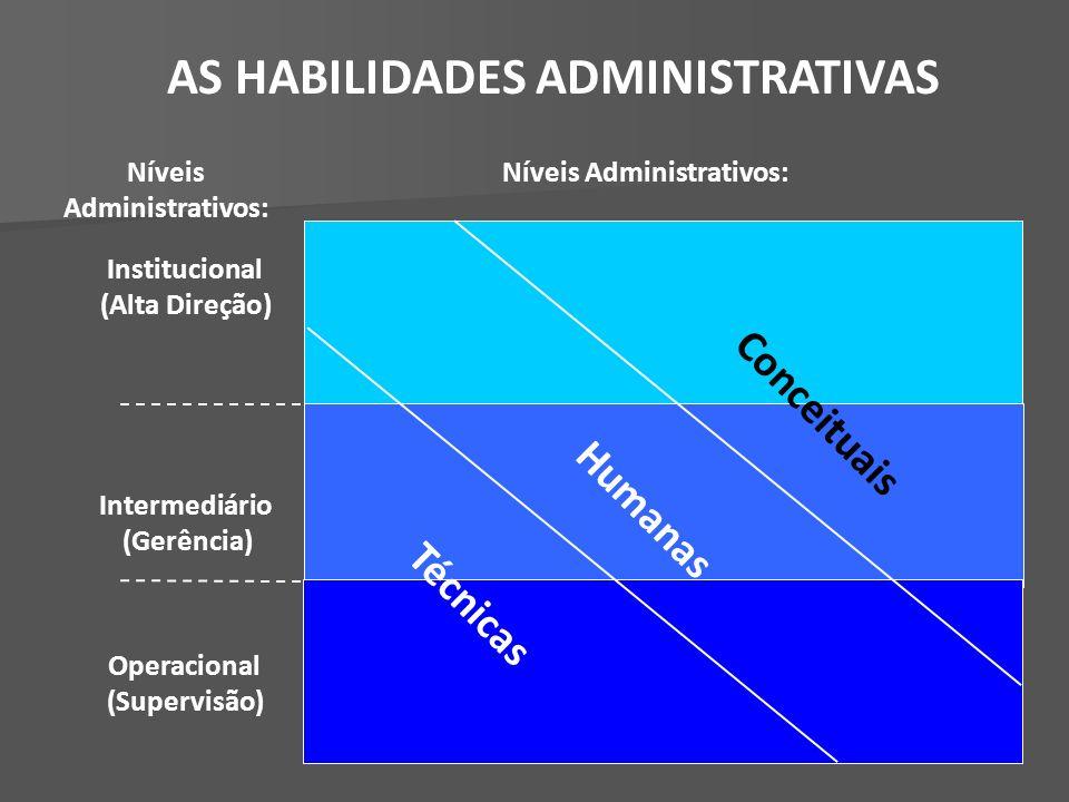 Conceituais Institucional (Alta Direção) Intermediário (Gerência) Operacional (Supervisão) Níveis Administrativos: Humanas Técnicas AS HABILIDADES ADMINISTRATIVAS