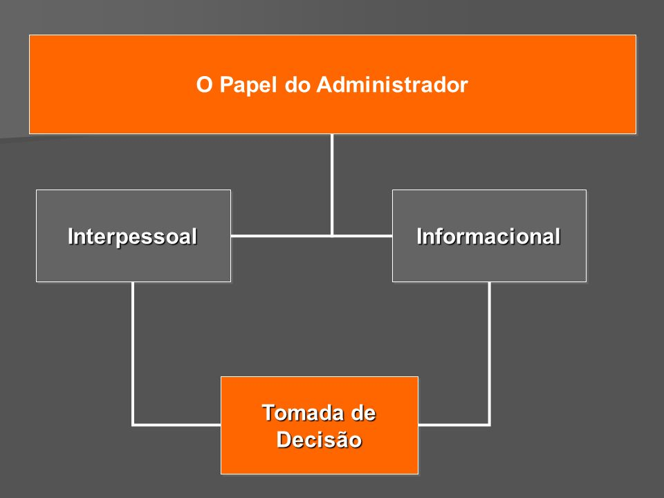O Papel do Administrador InformacionalInformacionalInterpessoalInterpessoal Tomada de Decisão Decisão
