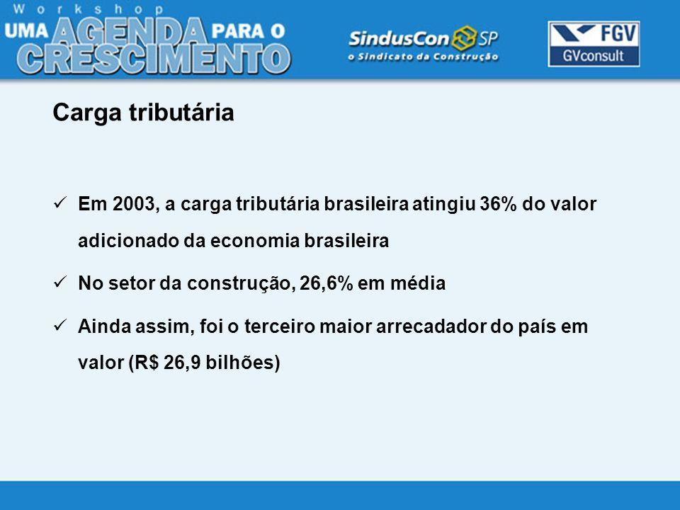 Em 2003, a carga tributária brasileira atingiu 36% do valor adicionado da economia brasileira No setor da construção, 26,6% em média Ainda assim, foi