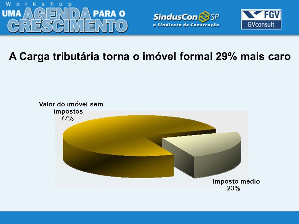 Imposto médio 23% Valor do imóvel sem impostos 77% A Carga tributária torna o imóvel formal 29% mais caro