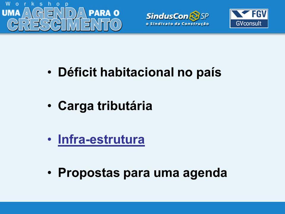 Déficit habitacional no país Carga tributária Infra-estrutura Propostas para uma agenda