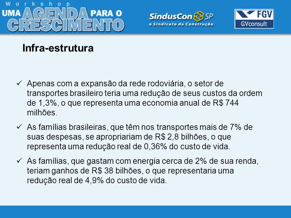 Apenas com a expansão da rede rodoviária, o setor de transportes brasileiro teria uma redução de seus custos da ordem de 1,3%, o que representa uma ec