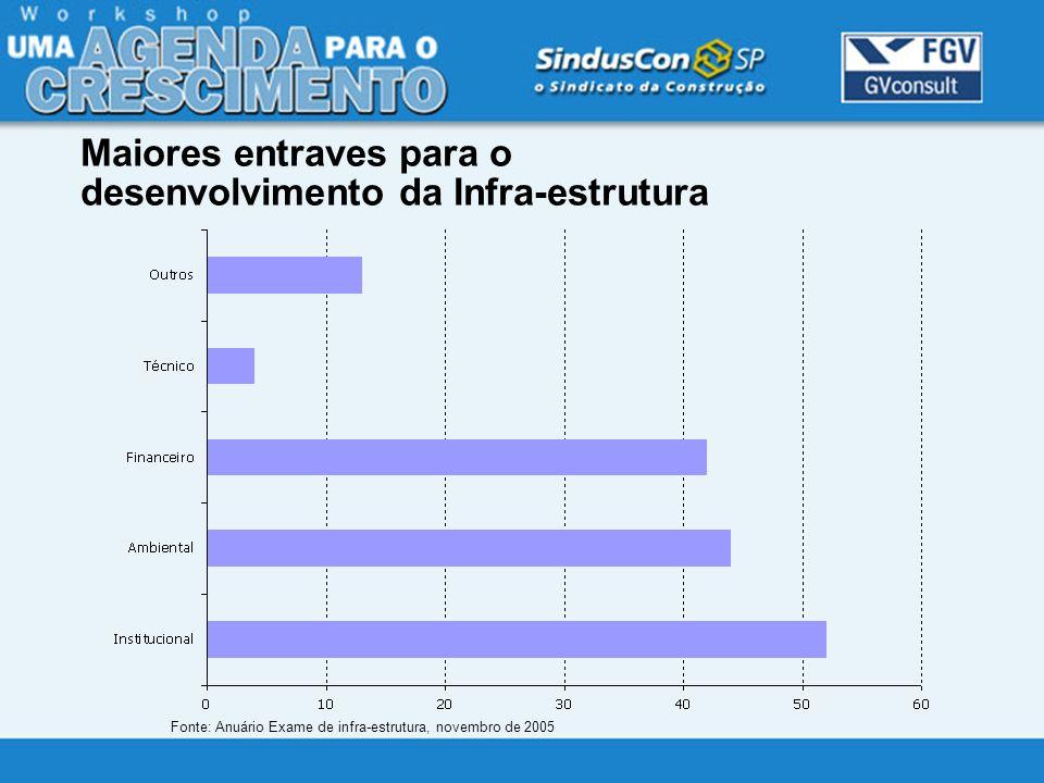Fonte: Anuário Exame de infra-estrutura, novembro de 2005 Maiores entraves para o desenvolvimento da Infra-estrutura