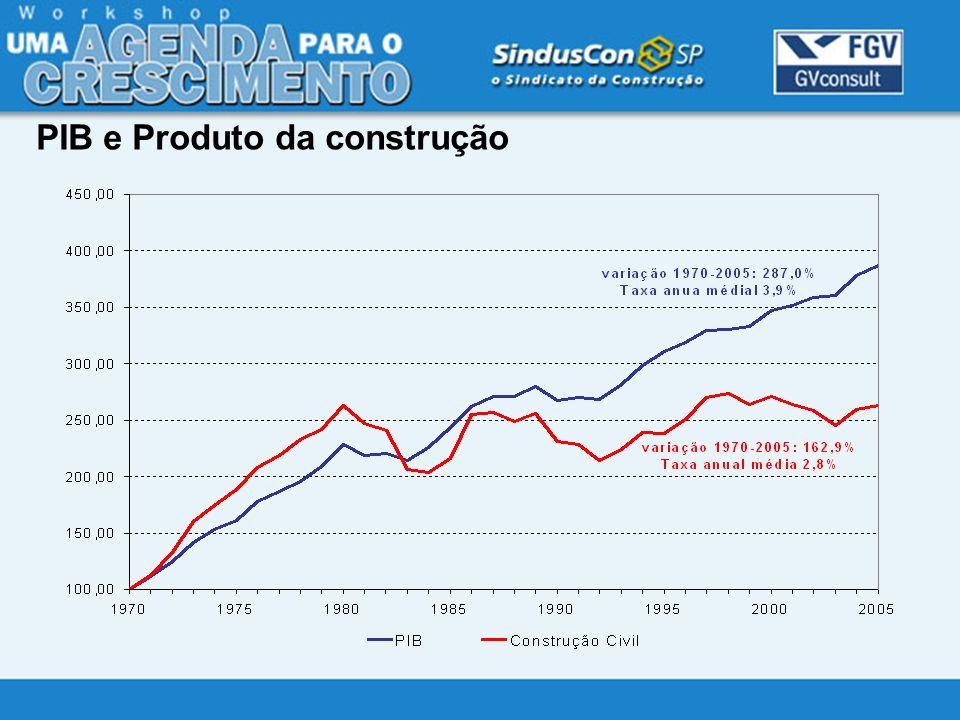 PIB e Produto da construção