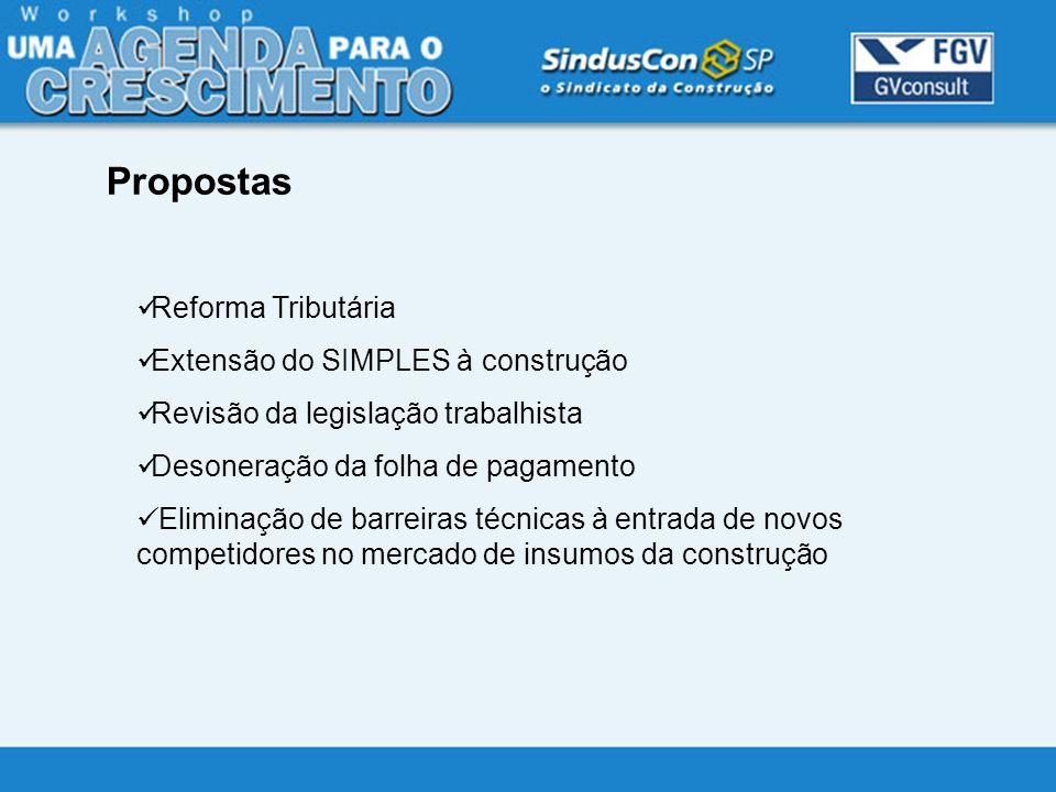 Reforma Tributária Extensão do SIMPLES à construção Revisão da legislação trabalhista Desoneração da folha de pagamento Eliminação de barreiras técnic
