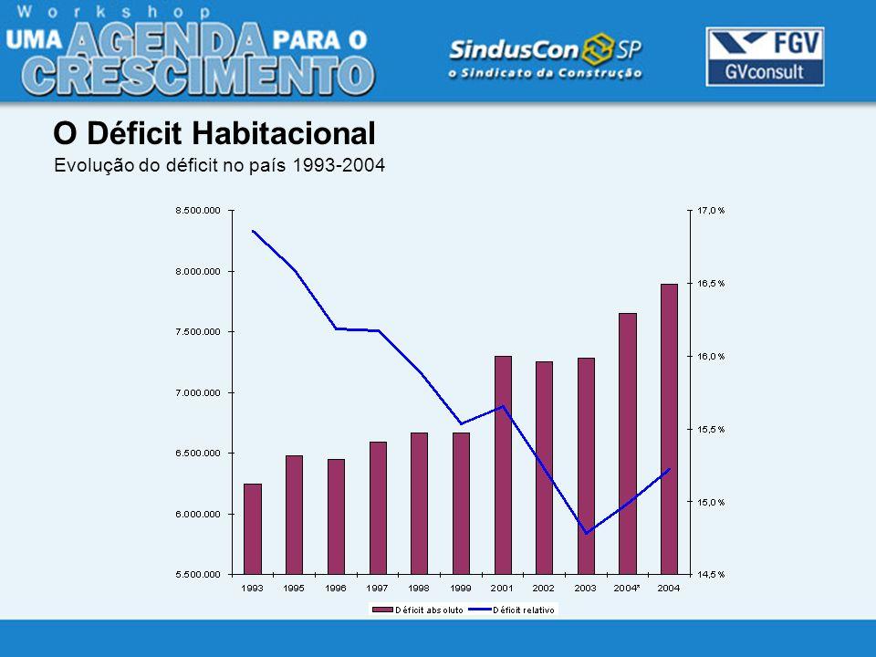 O Déficit Habitacional Evolução do déficit no país 1993-2004