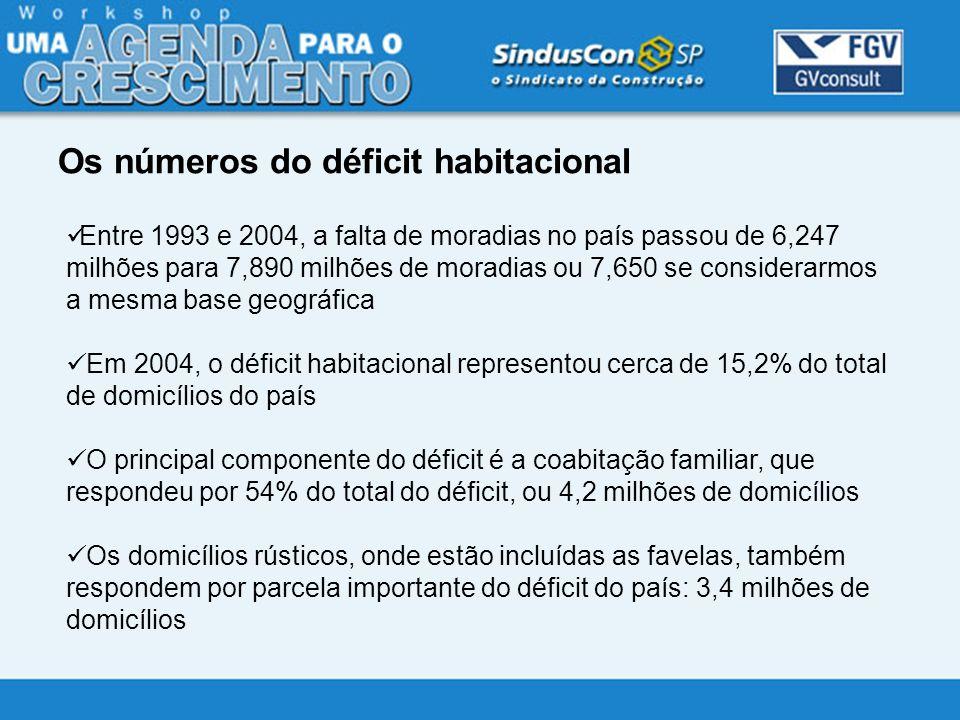 Os números do déficit habitacional Entre 1993 e 2004, a falta de moradias no país passou de 6,247 milhões para 7,890 milhões de moradias ou 7,650 se c