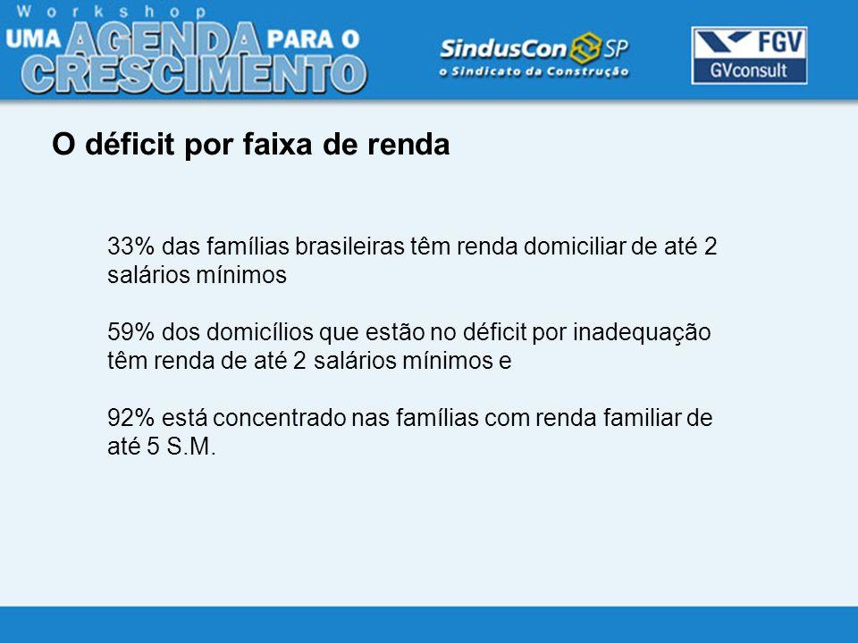 33% das famílias brasileiras têm renda domiciliar de até 2 salários mínimos 59% dos domicílios que estão no déficit por inadequação têm renda de até 2
