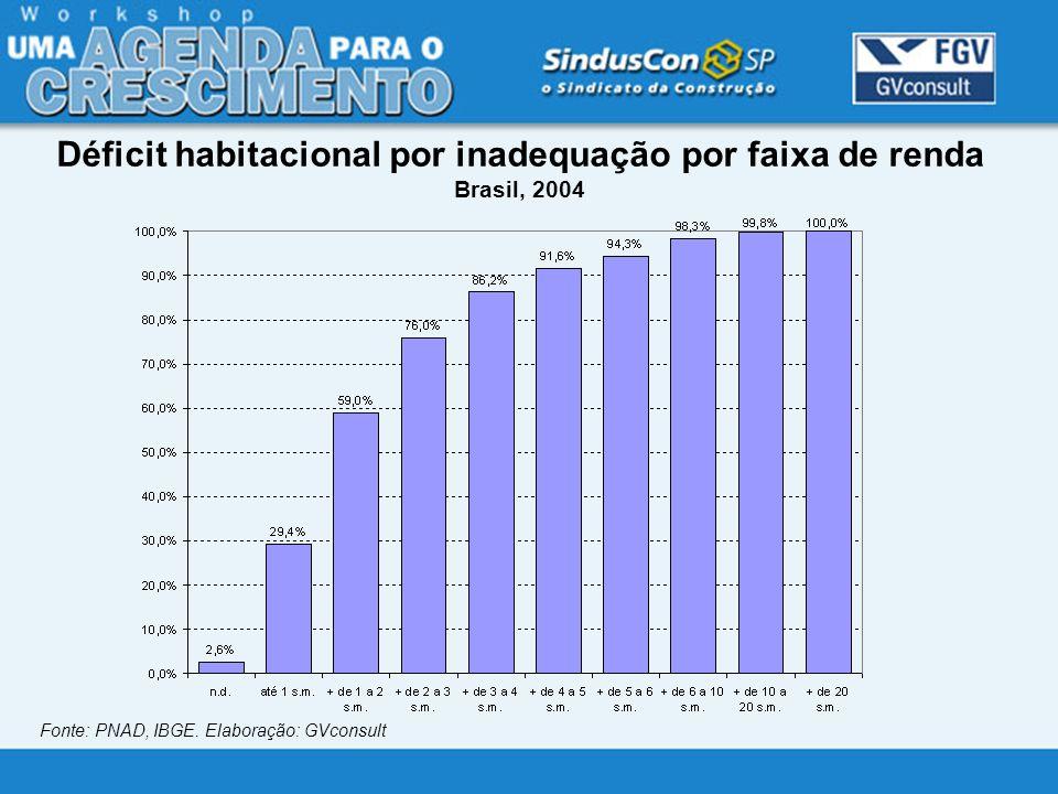 Déficit habitacional por inadequação por faixa de renda Brasil, 2004 Fonte: PNAD, IBGE. Elaboração: GVconsult