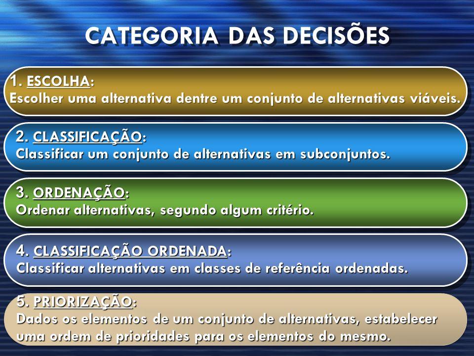 CATEGORIA DAS DECISÕES 1. ESCOLHA: Escolher uma alternativa dentre um conjunto de alternativas viáveis. 1. ESCOLHA: Escolher uma alternativa dentre um