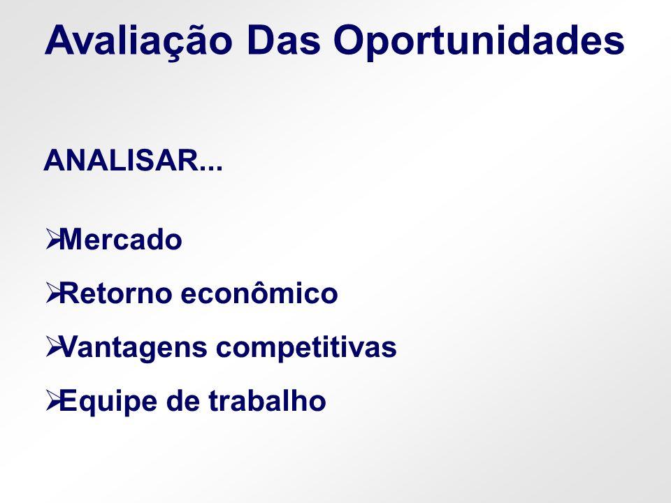 Avaliação Das Oportunidades ANALISAR... Mercado Retorno econômico Vantagens competitivas Equipe de trabalho