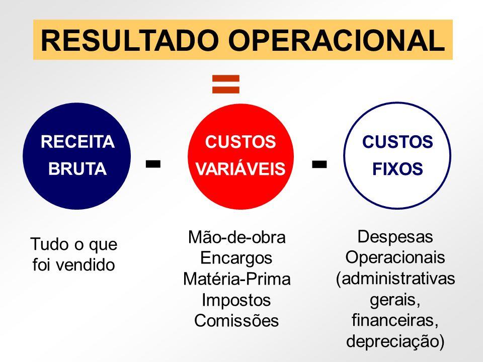 RECEITA BRUTA - CUSTOS VARIÁVEIS CUSTOS FIXOS RESULTADO OPERACIONAL = Tudo o que foi vendido Mão-de-obra Encargos Matéria-Prima Impostos Comissões Des