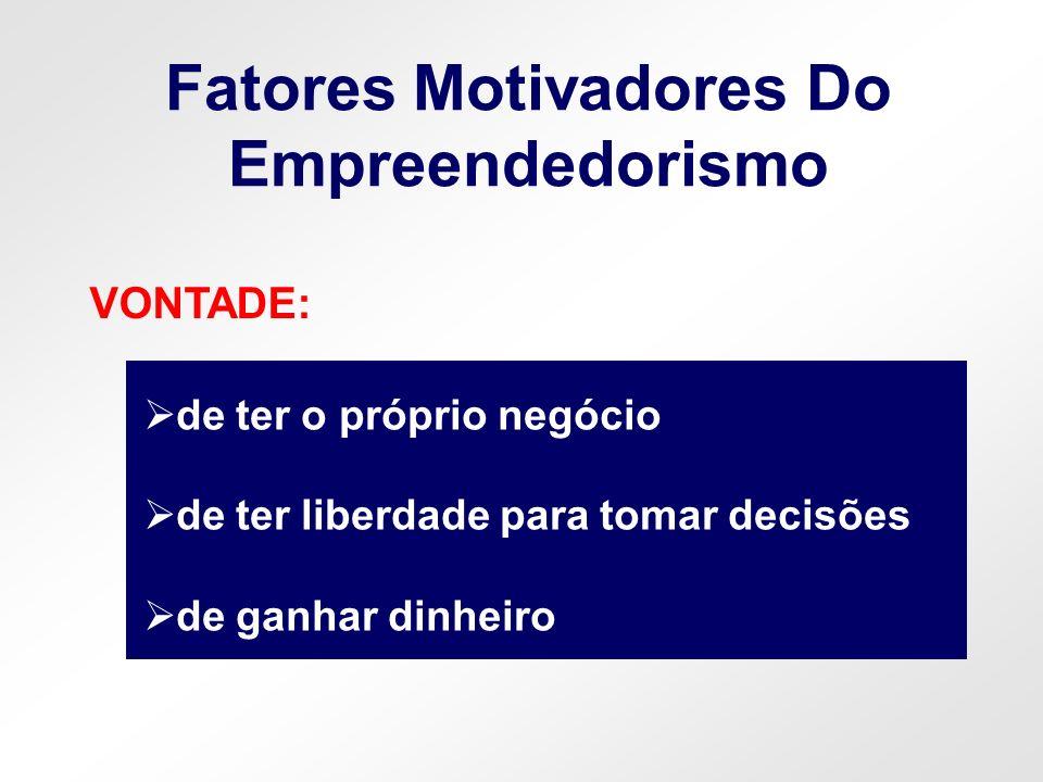 INFLUÊNCIA Fatores Motivadores Do Empreendedorismo de amigos que possuem um negócio de pessoas da família que criaram algum negócio
