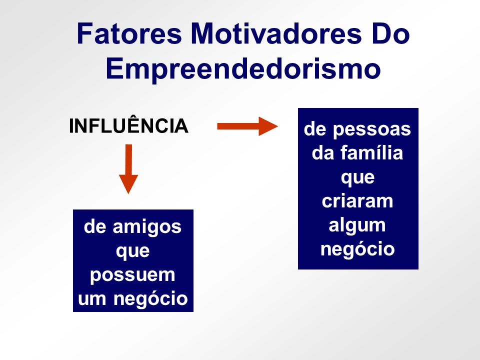 Fatores Motivadores Do Empreendedorismo explorar uma oportunidade específica de um negócio OPORTUNIDADE atividades que são iniciadas por falta de opção NECESSIDADE