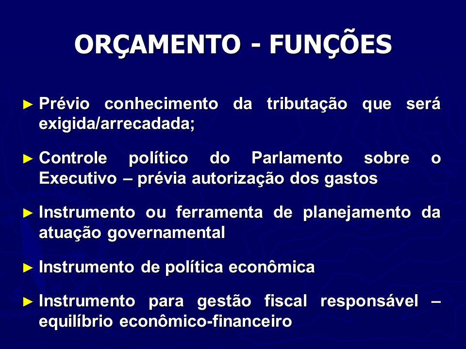 CICLO ORÇAMENTÁRIO Plano Plurianual – PPA; Plano Plurianual – PPA; Lei de Diretrizes Orçamentárias – LDO; Lei de Diretrizes Orçamentárias – LDO; Lei Orçamentária Anual – LOA.
