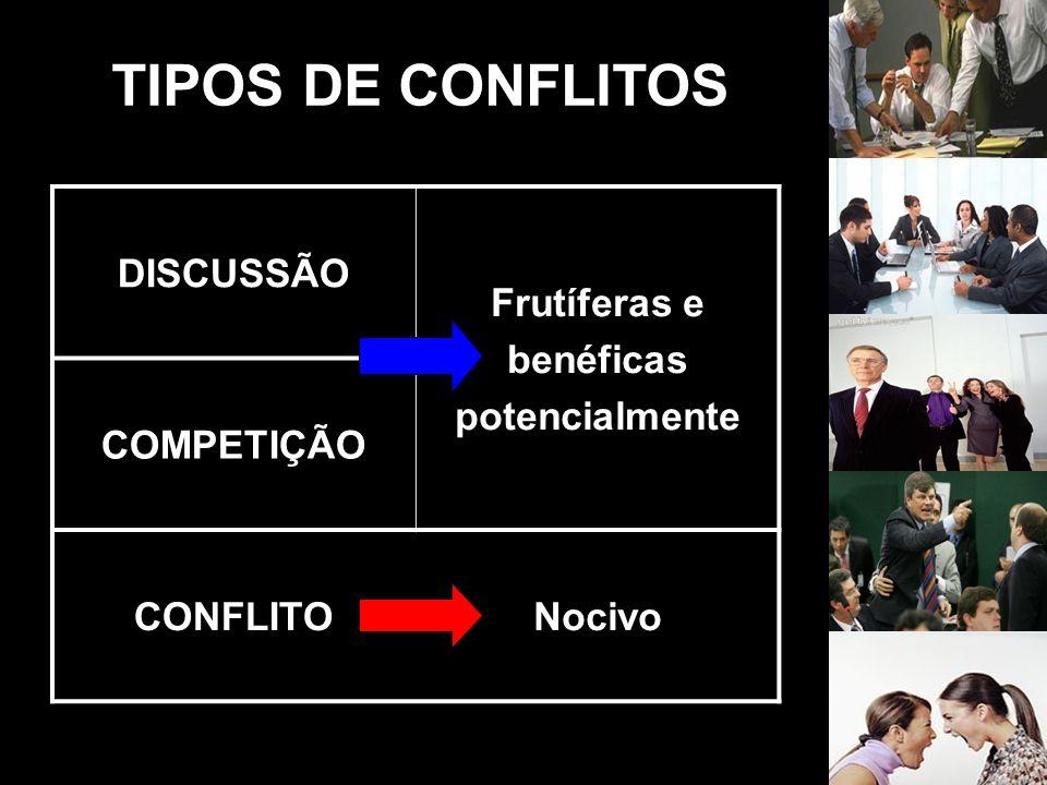 DISCUSSÃO Frutíferas e benéficas potencialmente COMPETIÇÃO CONFLITONocivo TIPOS DE CONFLITOS