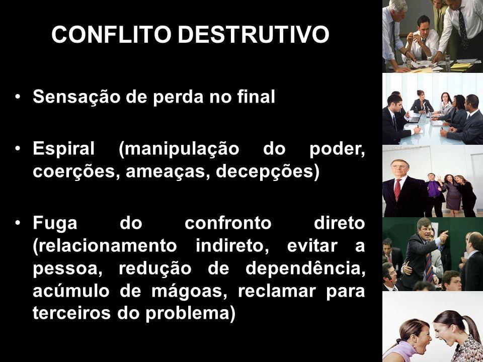 CONFLITO DESTRUTIVO Sensação de perda no final Espiral (manipulação do poder, coerções, ameaças, decepções) Fuga do confronto direto (relacionamento i