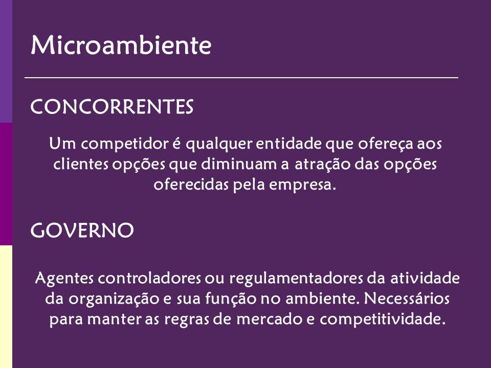 Microambiente Um competidor é qualquer entidade que ofereça aos clientes opções que diminuam a atração das opções oferecidas pela empresa. CONCORRENTE