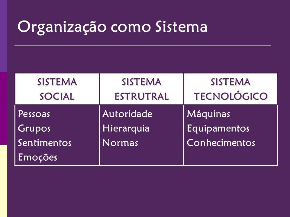 SISTEMA SOCIAL SISTEMA ESTRUTRAL SISTEMA TECNOLÓGICO Pessoas Grupos Sentimentos Emoções Autoridade Hierarquia Normas Máquinas Equipamentos Conheciment