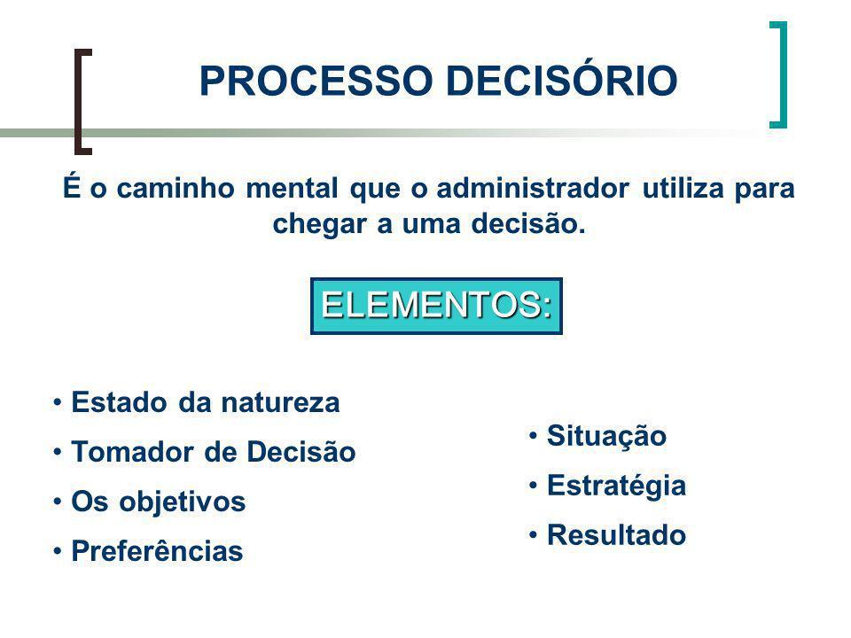 PROCESSO DECISÓRIO É o caminho mental que o administrador utiliza para chegar a uma decisão. Estado da natureza Tomador de Decisão Os objetivos Prefer