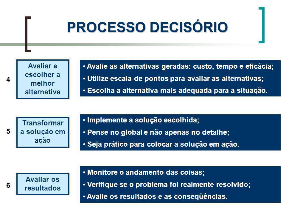 PROCESSO DECISÓRIO Avaliar e escolher a melhor alternativa Transformar a solução em ação Avaliar os resultados 4 6 5 Avalie as alternativas geradas: c