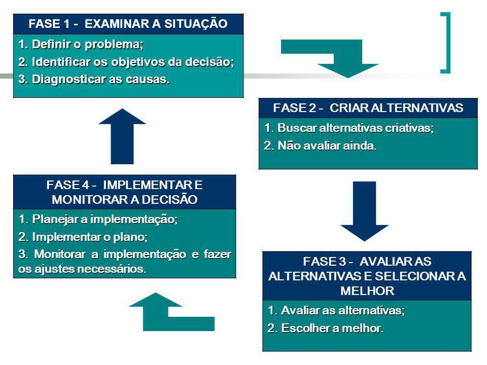 FASE 1 - EXAMINAR A SITUAÇÃO 1. Definir o problema; 2. Identificar os objetivos da decisão; 3. Diagnosticar as causas. FASE 2 - CRIAR ALTERNATIVAS 1.