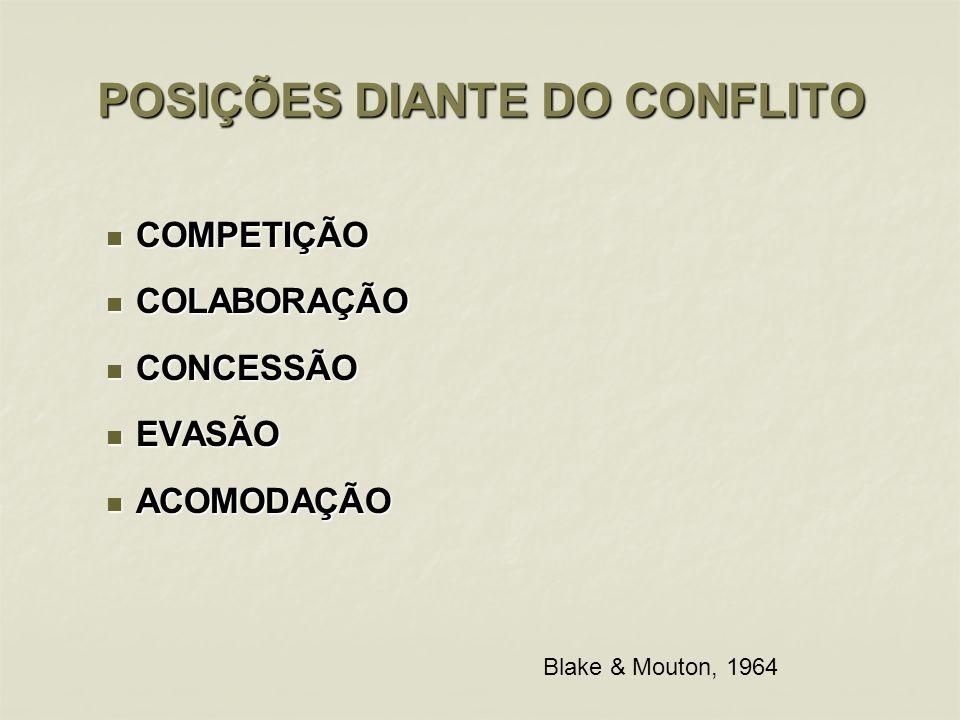 POSIÇÕES DIANTE DO CONFLITO COMPETIÇÃO COMPETIÇÃO COLABORAÇÃO COLABORAÇÃO CONCESSÃO CONCESSÃO EVASÃO EVASÃO ACOMODAÇÃO ACOMODAÇÃO Blake & Mouton, 1964