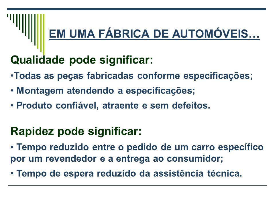 EM UMA FÁBRICA DE AUTOMÓVEIS… Qualidade pode significar: Todas as peças fabricadas conforme especificações; Montagem atendendo a especificações; Produto confiável, atraente e sem defeitos.