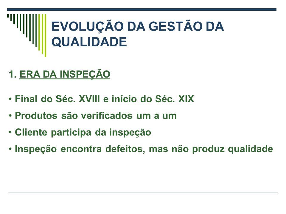 EVOLUÇÃO DA GESTÃO DA QUALIDADE 1.ERA DA INSPEÇÃO Final do Séc.