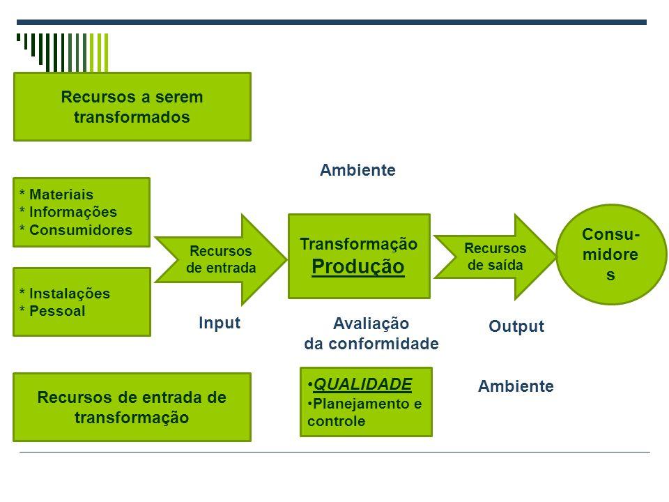 Transformação Produção Consu- midore s Recursos a serem transformados * Materiais * Informações * Consumidores Recursos de entrada de transformação * Instalações * Pessoal Recursos de entrada Recursos de saída Input Output Ambiente QUALIDADE Planejamento e controle Avaliação da conformidade
