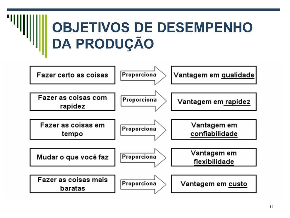 OBJETIVOS DE DESEMPENHO DA PRODUÇÃO 6