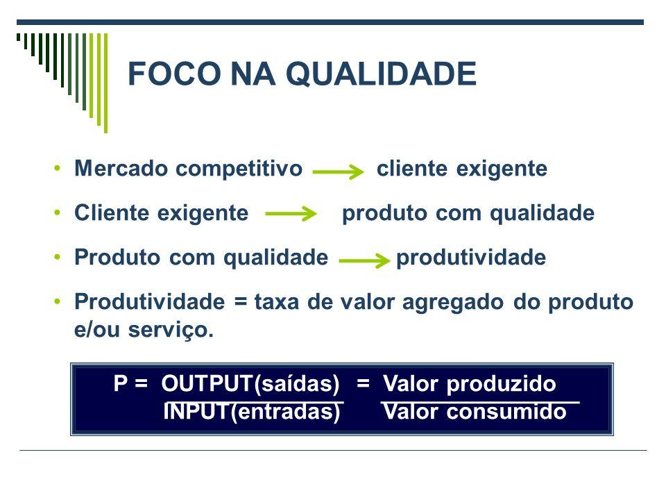 P = OUTPUT(saídas) = Valor produzido INPUT(entradas) Valor consumido Mercado competitivo cliente exigente Cliente exigente produto com qualidade Produto com qualidade produtividade Produtividade = taxa de valor agregado do produto e/ou serviço.