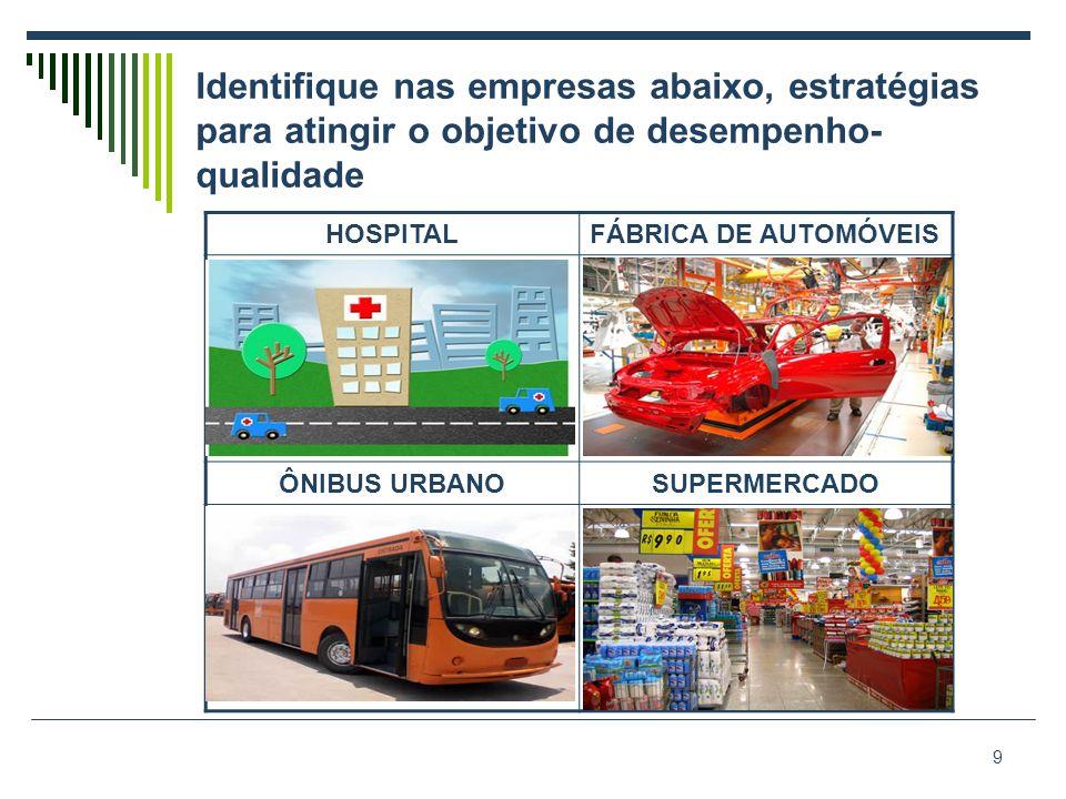 Identifique nas empresas abaixo, estratégias para atingir o objetivo de desempenho- qualidade 9 HOSPITALFÁBRICA DE AUTOMÓVEIS ÔNIBUS URBANOSUPERMERCADO