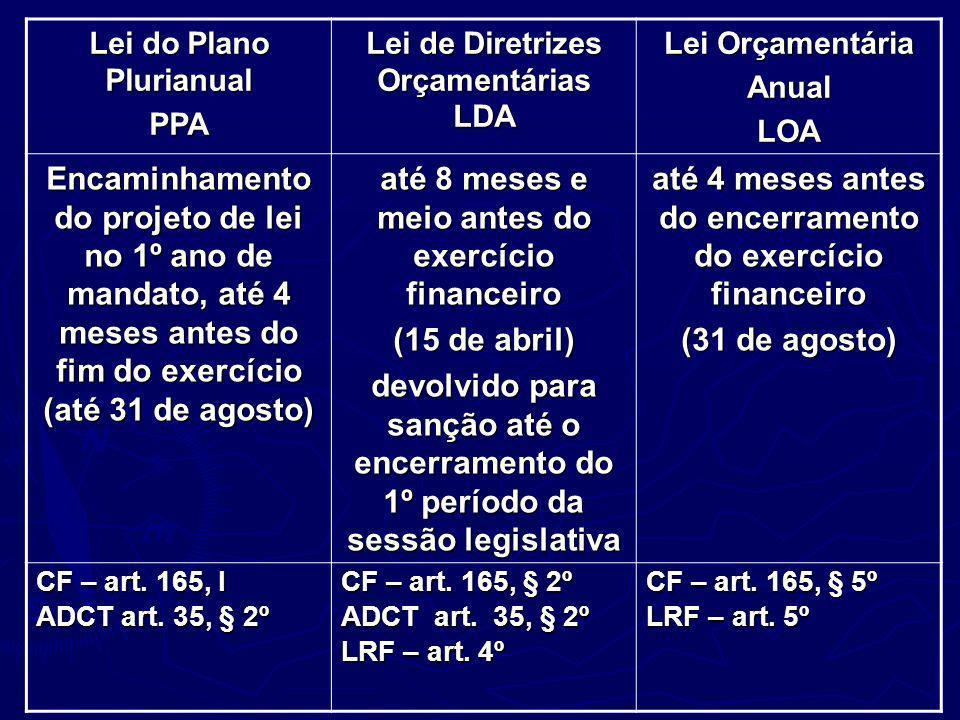 Lei do Plano Plurianual PPA Lei de Diretrizes Orçamentárias LDA Lei Orçamentária AnualLOA Encaminhamento do projeto de lei no 1º ano de mandato, até 4