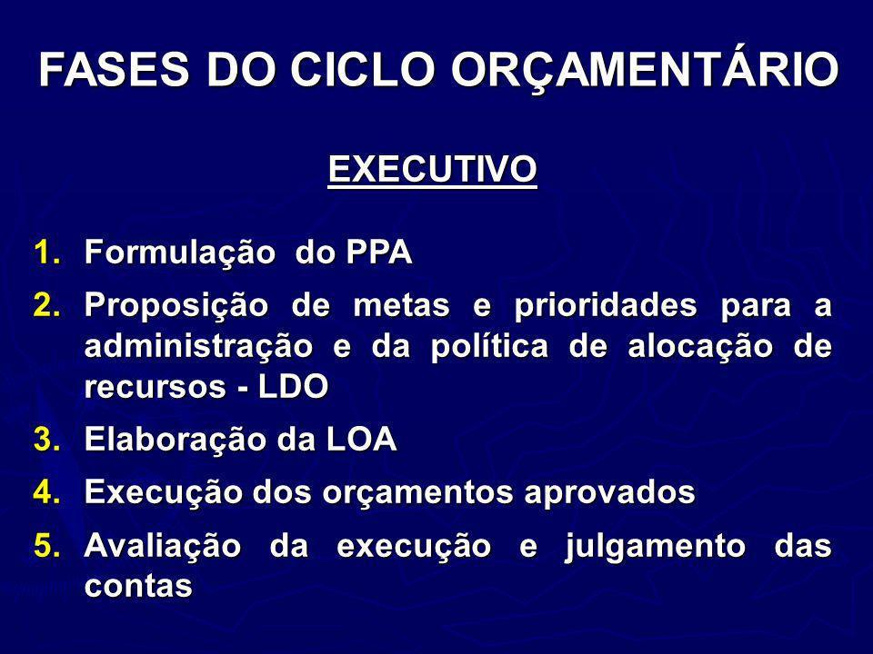 FASES DO CICLO ORÇAMENTÁRIO EXECUTIVO 1.Formulação do PPA 2.Proposição de metas e prioridades para a administração e da política de alocação de recurs