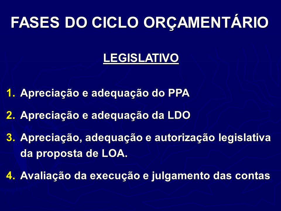 LEGISLATIVO 1.Apreciação e adequação do PPA 2.Apreciação e adequação da LDO 3.Apreciação, adequação e autorização legislativa da proposta de LOA. 4.Av