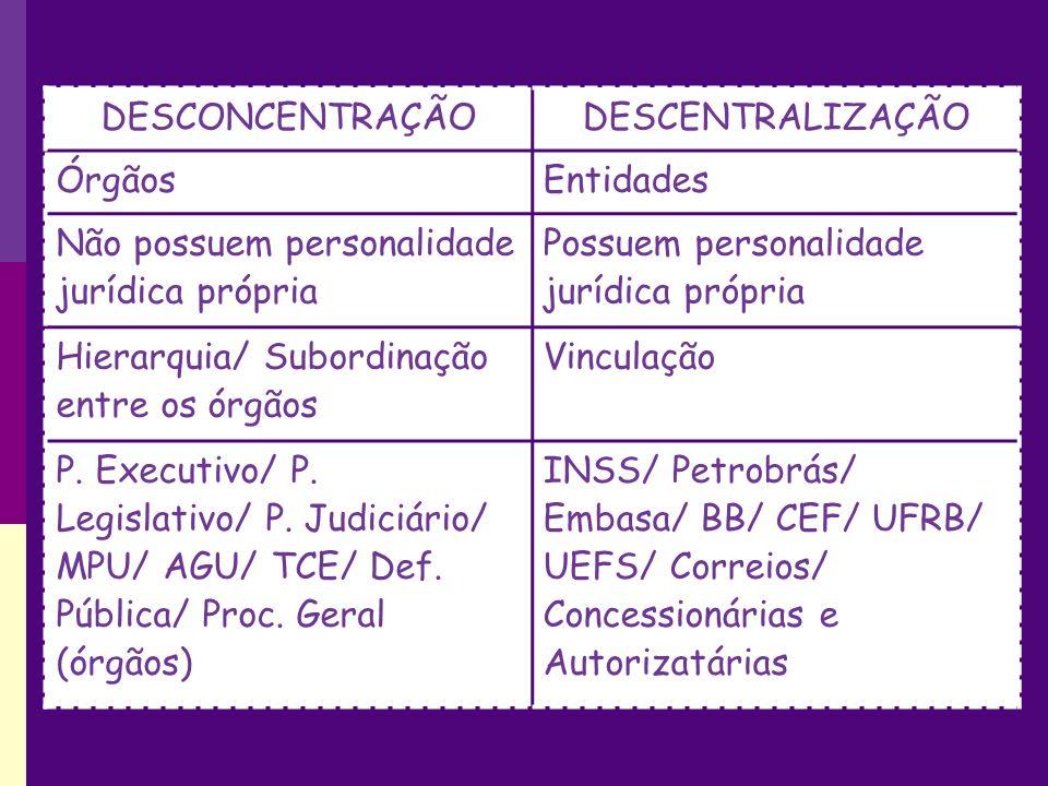 DESCONCENTRAÇÃODESCENTRALIZAÇÃO ÓrgãosEntidades Não possuem personalidade jurídica própria Possuem personalidade jurídica própria Hierarquia/ Subordinação entre os órgãos Vinculação P.
