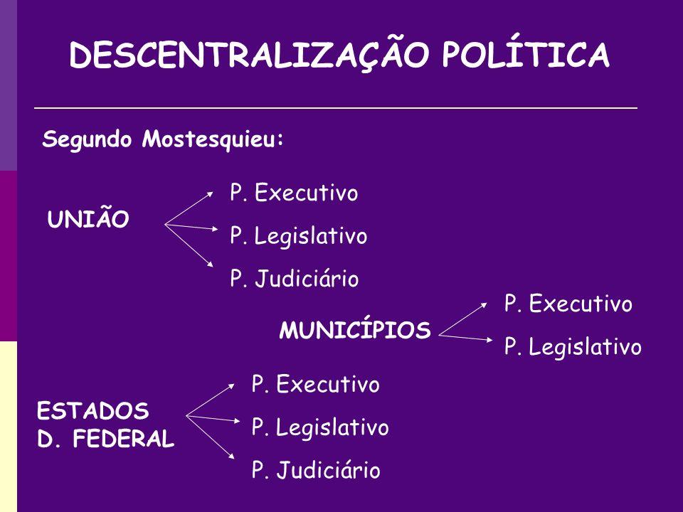 DESCENTRALIZAÇÃO POLÍTICA Segundo Mostesquieu: UNIÃO P.