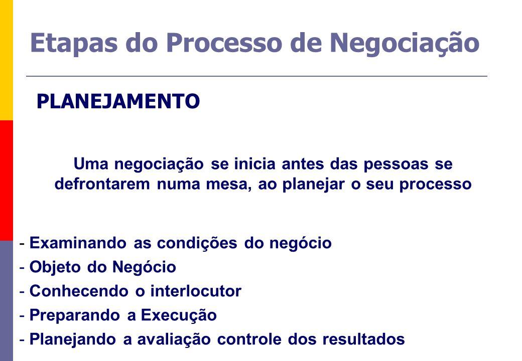- Examinando as condições do negócio - Objeto do Negócio - Conhecendo o interlocutor - Preparando a Execução - Planejando a avaliação controle dos res