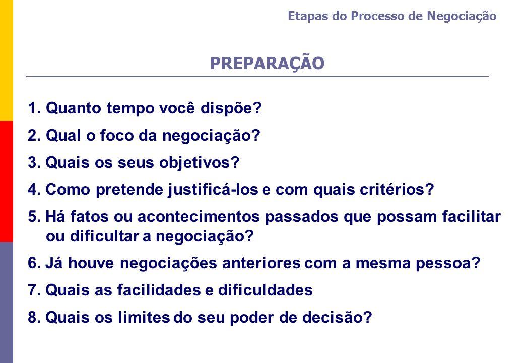 Etapas do Processo de Negociação 1.Quanto tempo você dispõe? 2.Qual o foco da negociação? 3. Quais os seus objetivos? 4. Como pretende justificá-los e