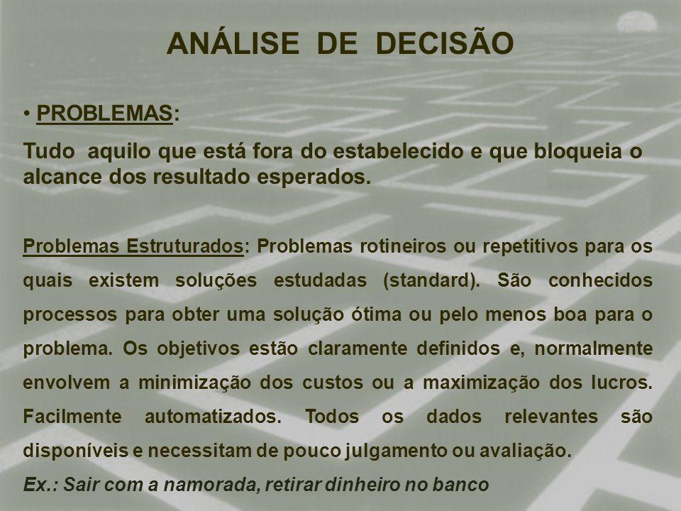 ANÁLISE DE DECISÃO PROBLEMAS: Tudo aquilo que está fora do estabelecido e que bloqueia o alcance dos resultado esperados.