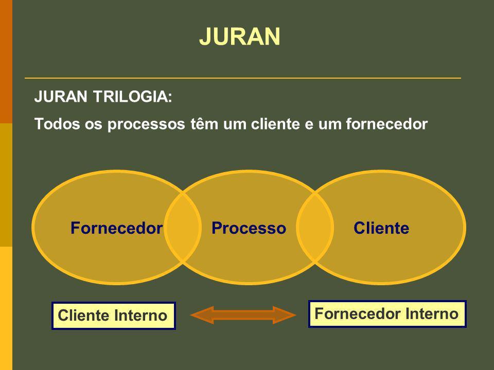 JURAN TRILOGIA: Todos os processos têm um cliente e um fornecedor FornecedorProcessoCliente Fornecedor Interno Cliente Interno JURAN