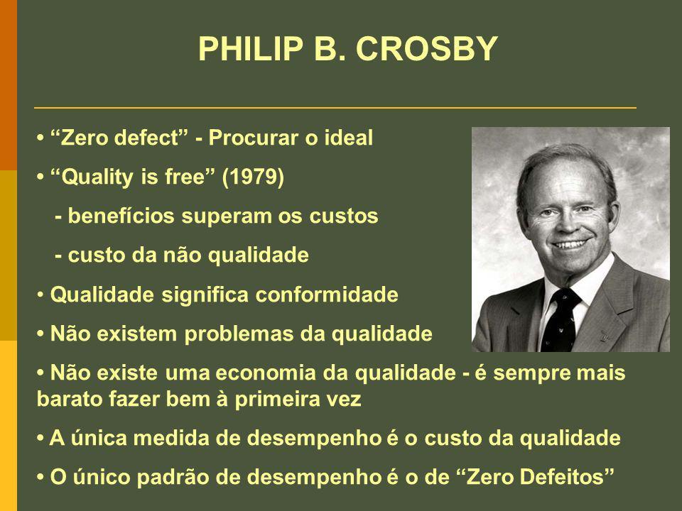 Zero defect - Procurar o ideal Quality is free (1979) - benefícios superam os custos - custo da não qualidade Qualidade significa conformidade Não exi