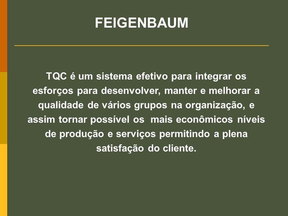 TQC é um sistema efetivo para integrar os esforços para desenvolver, manter e melhorar a qualidade de vários grupos na organização, e assim tornar pos