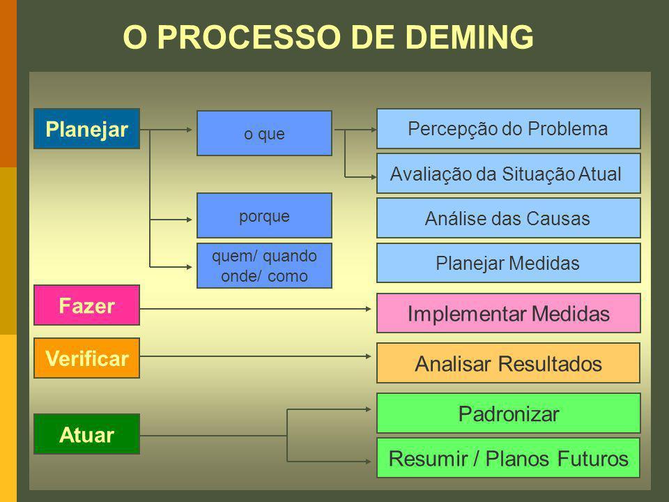 Planejar Fazer Verificar Atuar o que porque quem/ quando onde/ como Percepção do Problema Avaliação da Situação Atual Análise das Causas Planejar Medi