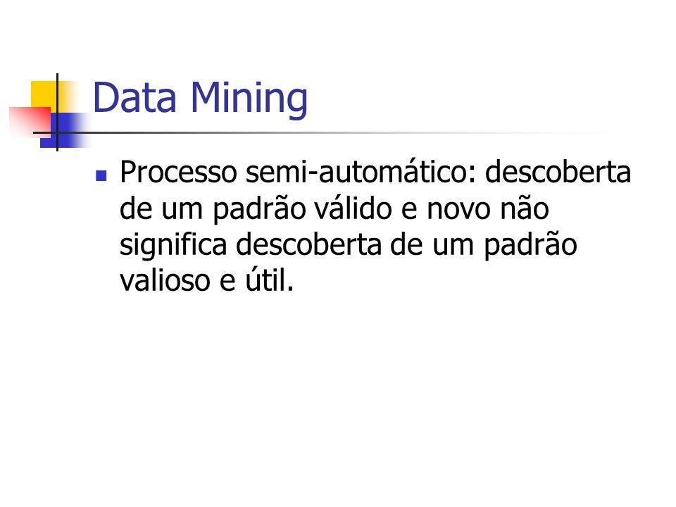 Data Mining Processo semi-automático: descoberta de um padrão válido e novo não significa descoberta de um padrão valioso e útil.